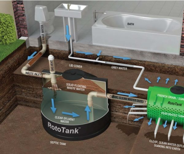 Maintaining The Health of Your Septic Tank System